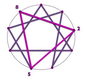 Dreieck der Erkenntnis